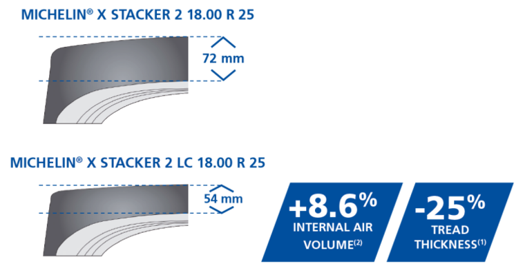 picto shemaxstacker2lc tyre
