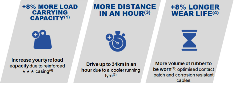 picto xtra load protect benefits tyre