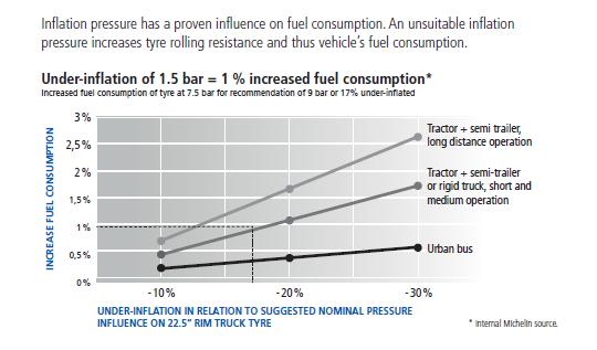 fuel consumption