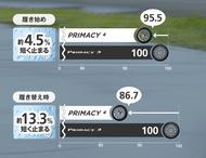 ウェット ブレーキング性能の比較