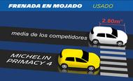 auto pictograma michelin primacy 4 wet braking llantas