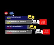 자동차 아이콘 primacy 4 wet braking v2 타이어