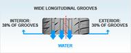 Auto Edito tread pattern Tyres