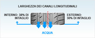 Auto Pittogramma it tread pattern Pneumatici