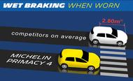 michelin primacy 4 wet braking