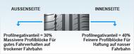 Wagen Piktogramm reductions of grooves reifen