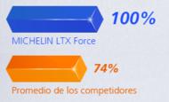 durabilidad ltx