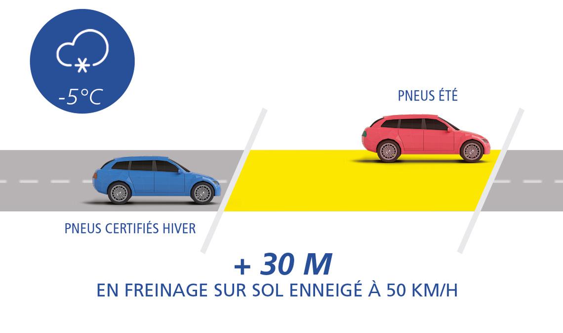 schéma 2 pneu été en hiver neige 30m fr