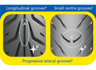 progressive lateral groovs