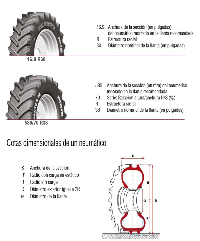 marcaje de los neumáticos agrícolas